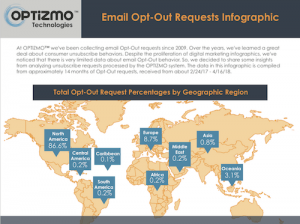 Global Email Opt-Out Behavior [Infographic]