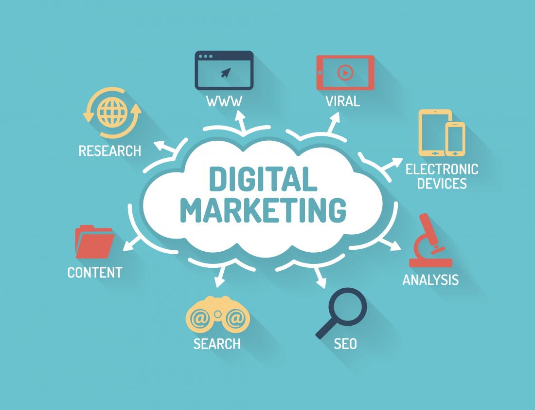 What does Digital Marketer do?